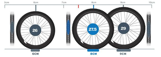 Primerjava velikosti koles za oprijem